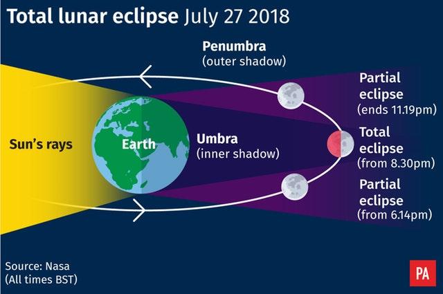 Longest Lunar Eclipse July 27, 2018